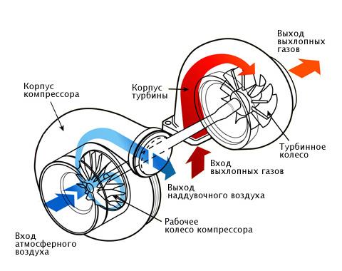 Устройство турбины (фото с сайта www.drive.ru)